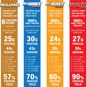 allmax-hexapro-protein-nutrition-panel-canada-600x583